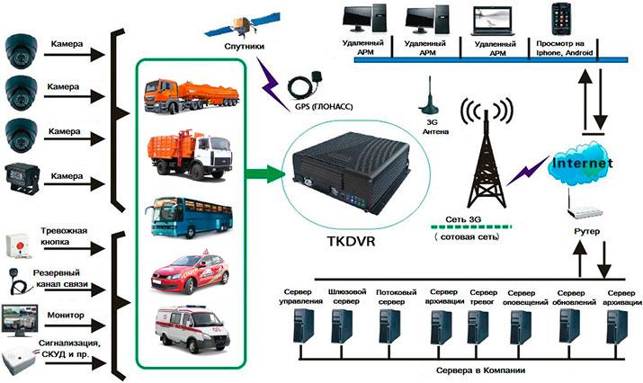 Схема видеонаблюдения подвижных объектов